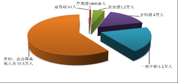 中纪委:2016年前三季度全国省部级干部67人被处分